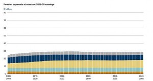 Cost of public sector pensions in payment in 2008/9 earnings figures