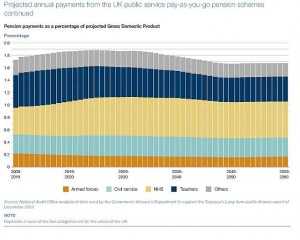 Future cost of public sector pensions payments as a percentage of GDP