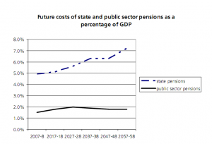 Treasury projection of cost of public and state pensions