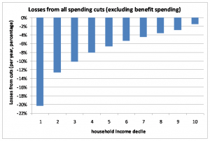 The impact of spending cuts
