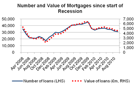 Number and Value of Mortgages since start of Recession
