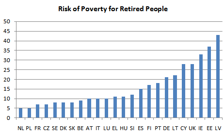 Poverty risks for retired people