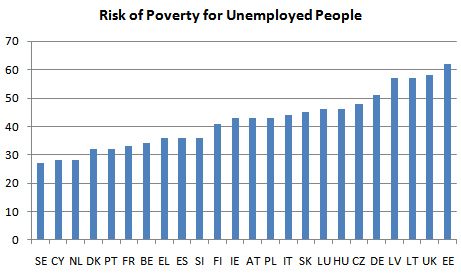 Poverty risks for unemployed people