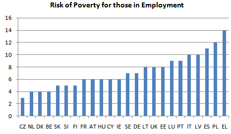 Poverty risks for workers