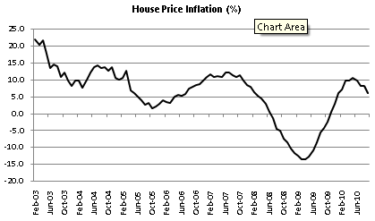 House Price Inflation since 1983