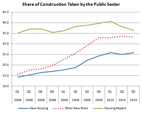 Share of Different Elements of Construction Output Accounted for by the Public Sector