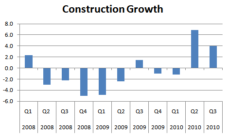 Growth of Construction Output Since 2008