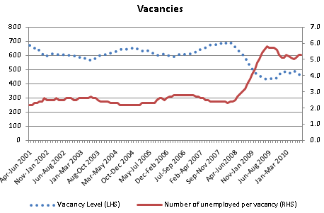 Number of vacancies and ratio of unemployed people to vacancies.