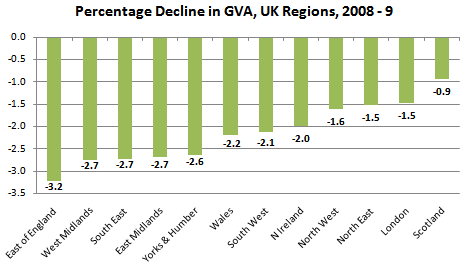 Change in Regional GVA, 2008-9