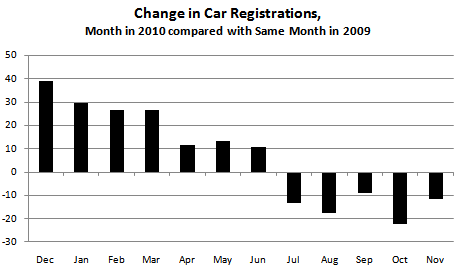 Annual Change in Car Registrations