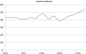 Net directly affected by cuts