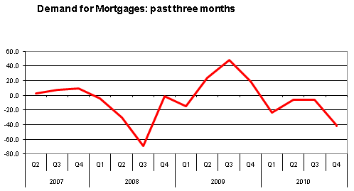 Demand for mortgages over the previous 3 months