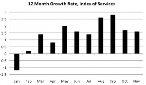 12 month growth rate, index of services