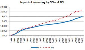 CPI and RPI