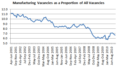 Manufacturing vacancies as a share of all vacancies