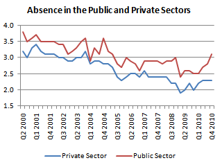 Absence in the public and private sectors