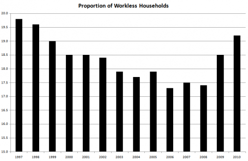 Proportion of working age households that are workless