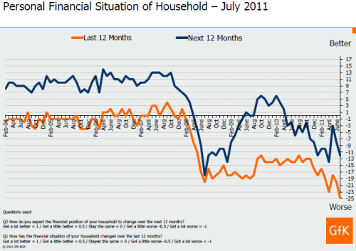 Consumer Confidence Barometer, July 2011