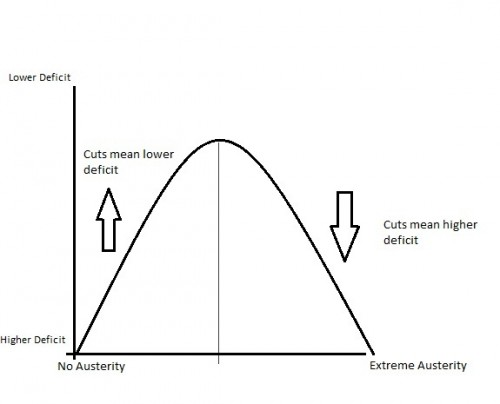 Austerity curve illustration