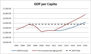 GDP per capita and the pace of recovery