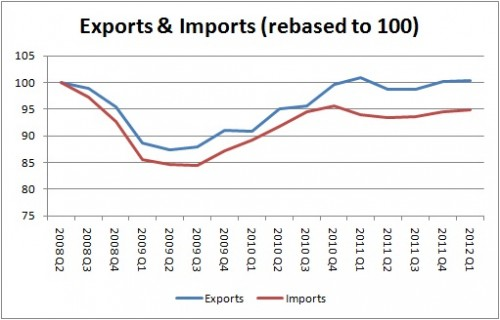 How to Calculate the Impact of Export Tax Consumer and ...  |Import Export Graph