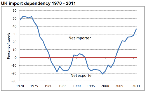 UK energy import dependency chart 1970-2011 - ONS