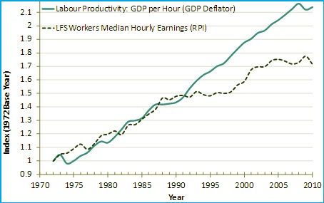 Res Chart on productivity