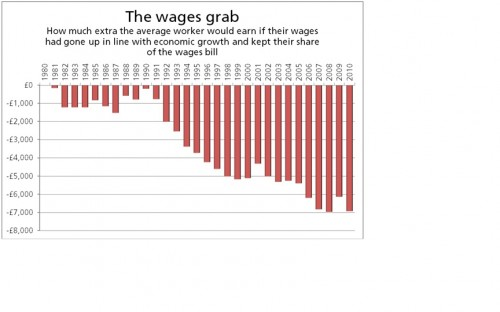 The wages grab