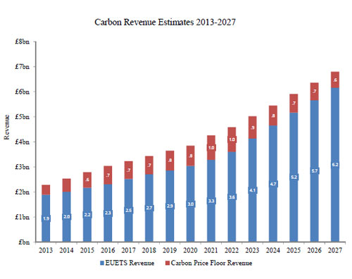 Chairt: Carbon Revenue Estimates 2013-2017