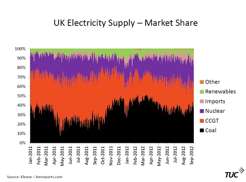 UK energy mix 2012