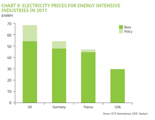 EEF energy prices