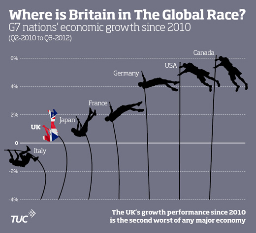 Infographic showing the UK's growth performance since 2010 as being the second worse of any major economy