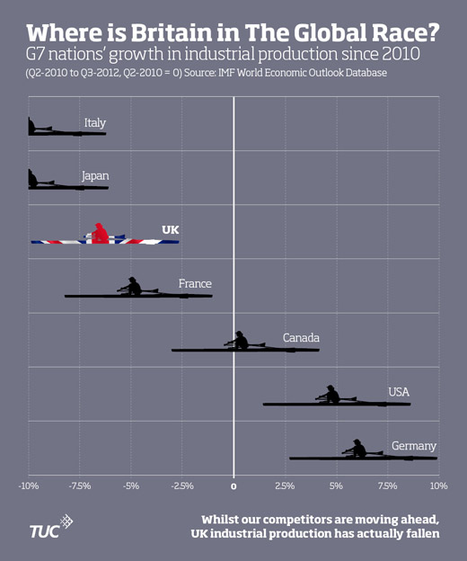 Infographic showing Britain's growth in industrial production in comparison to other G7 nations
