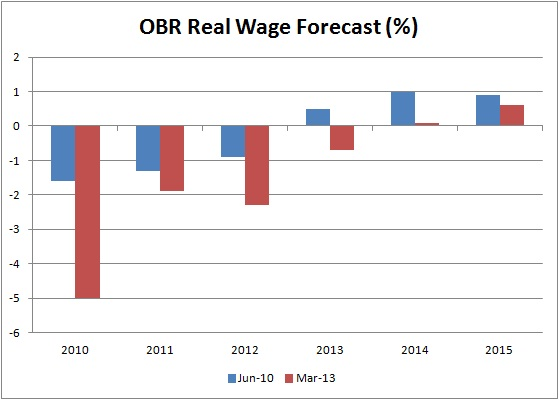 Real wage OBR