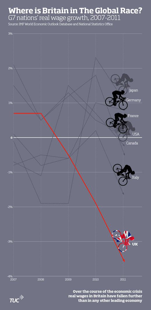 Infographic showing real wage growth in comparison to other G7 nations