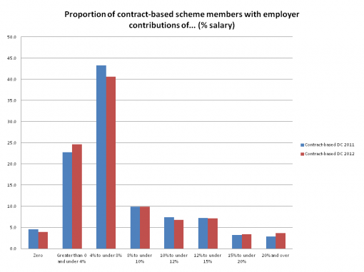 contract cont chart