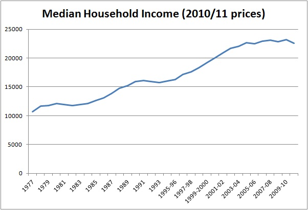 household income ons 1977 2011