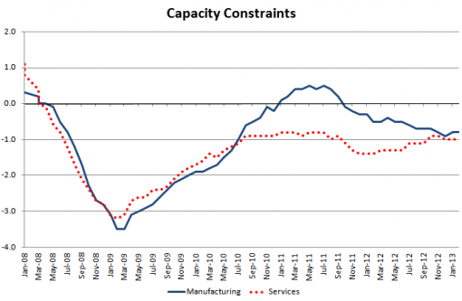 Capacity constraints v1