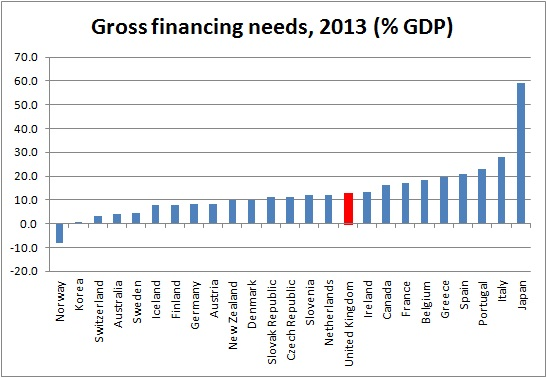 gross financing needs