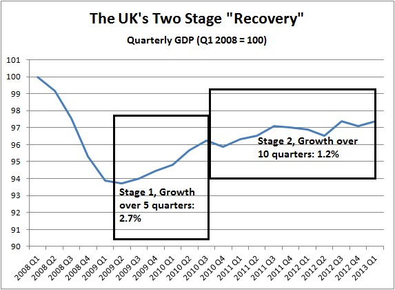 GDP in two stages