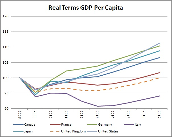 GDP per capita in real terms rebased 100