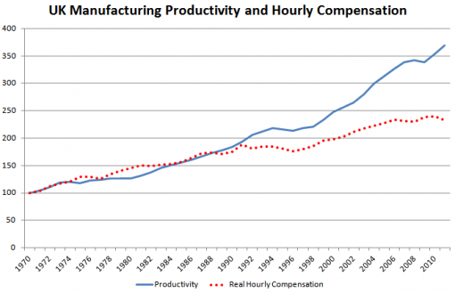 Productivity and compensation 1