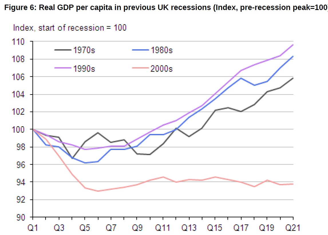 ons chart on recovery