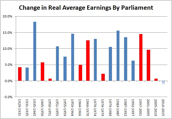 Average earnings since 1929