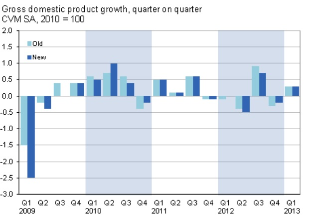 GDP revisions