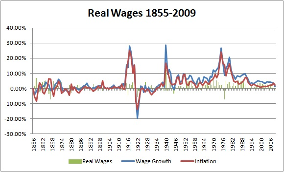 Real Wages 1855 2009