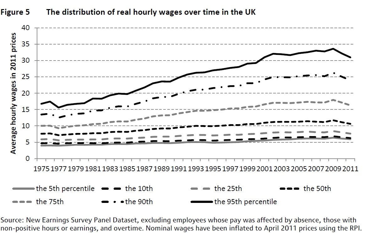 Real hourly wages