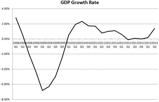 Growth rate v1