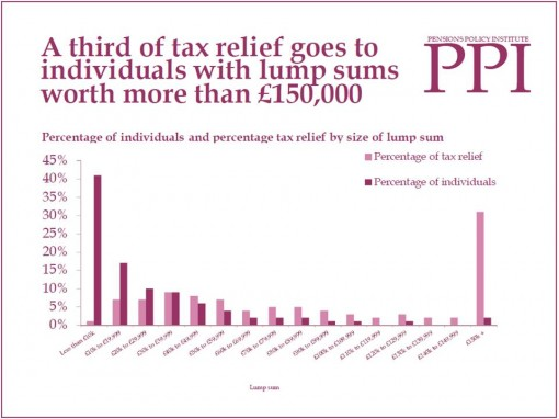 pensions tax relief pic lump sum