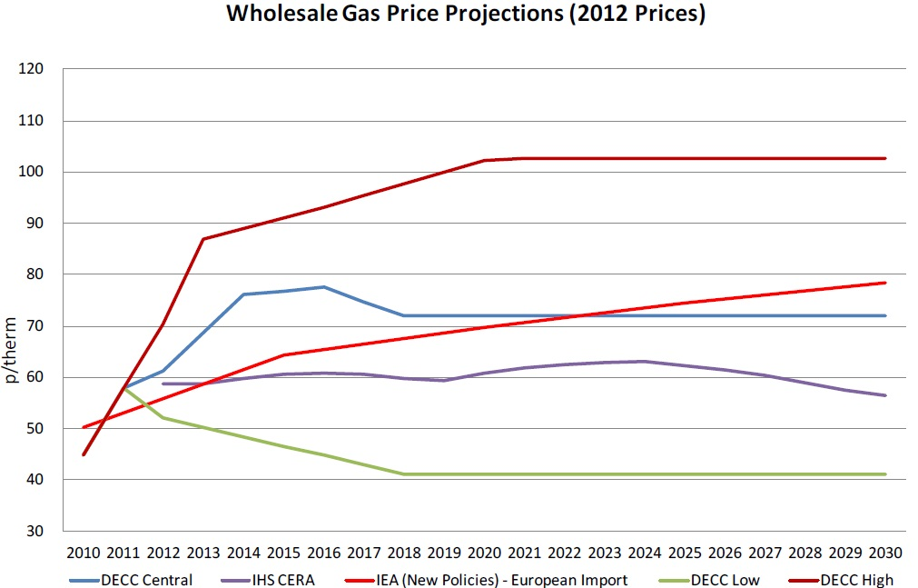 Low Gas Prices >> UK Shale Gas: The Manufacturers' View - ToUChstone blog
